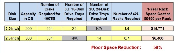 300GB Floor Space