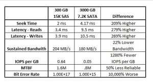 SAS vs SATA Comparison